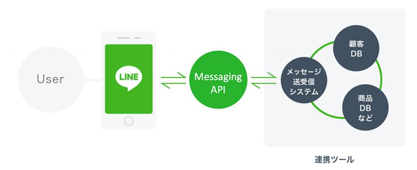Messaging APIイメージ