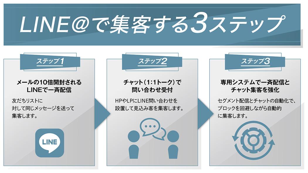 LINE@集客する3ステップ